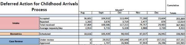 grafica de casos de accion diferida aprobados por USCIS