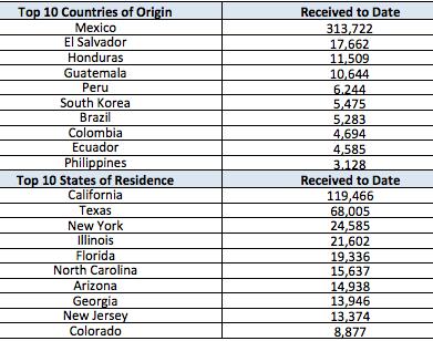 DACA-origincountries-Feb2014