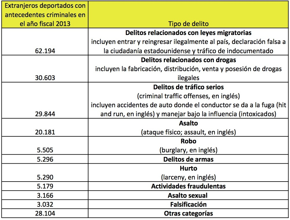 Deportados por crimenes-2013