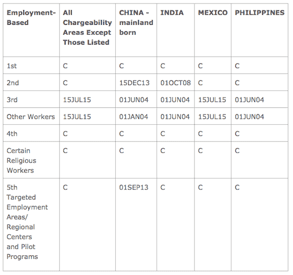 Visa bulletin work Aug 2015