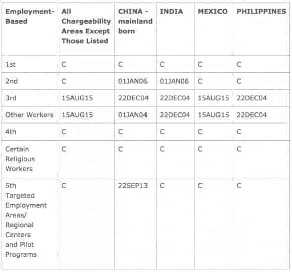 Boletín de Visas Trabajo Septiembre 2015