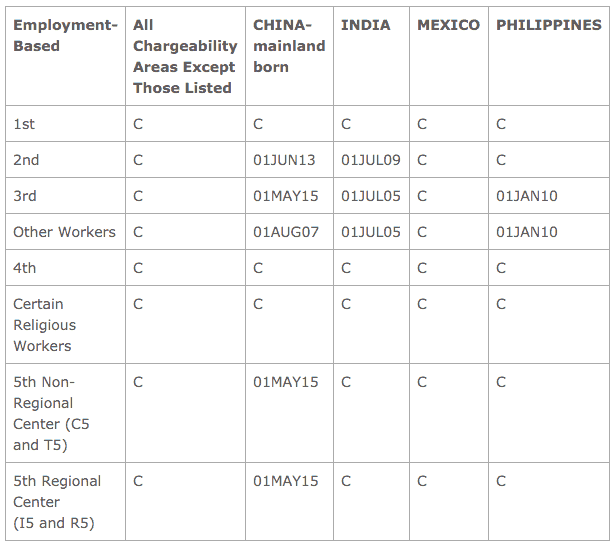 Dates for filing empleo apr 2016