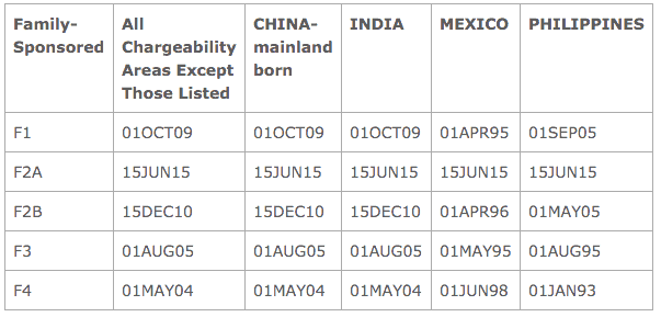 Dates for filing familia Apr 2016