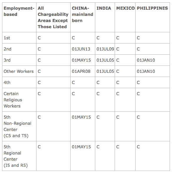 Visa Bulletin May 2016 Employment Application Filing Dates