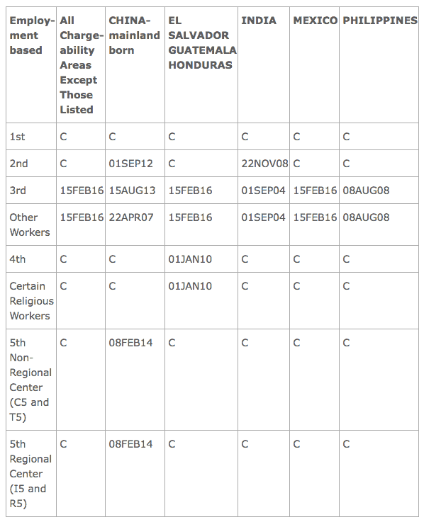 Visa Bulletin May 2016 Employment Application Final Action Dates