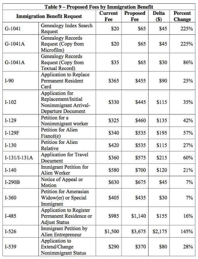 Proposed USCIS Fees 1