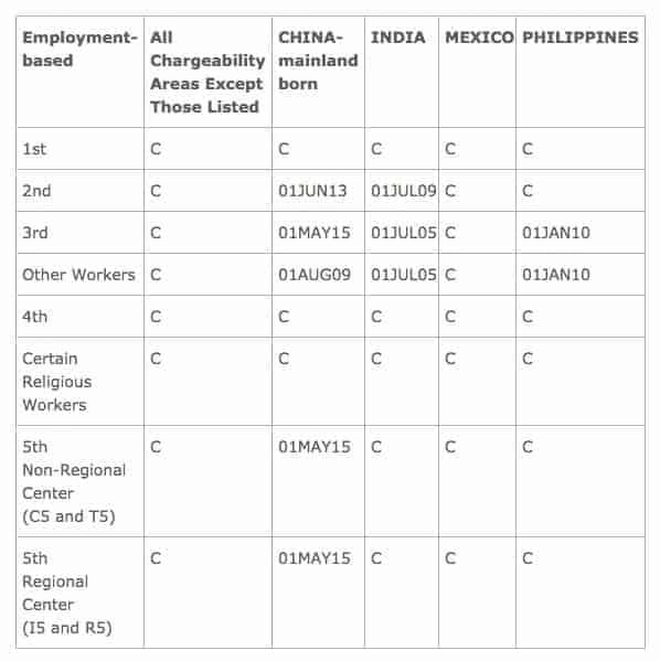 July 2016 Visa Bulletin Employment Filing Dates