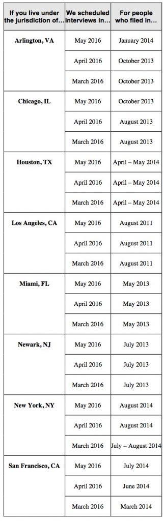 Boletín de Programación de Entrevistas de Asilo Afirmativo del USCIS de junio del 2016