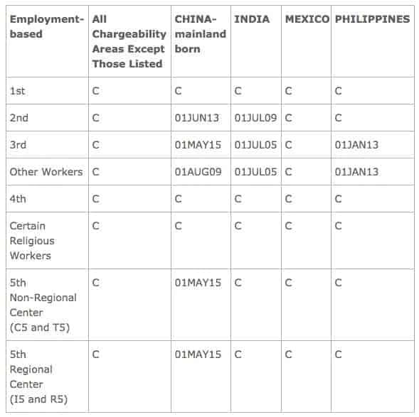 August 2016 Visa Bulletin EB Filing Dates
