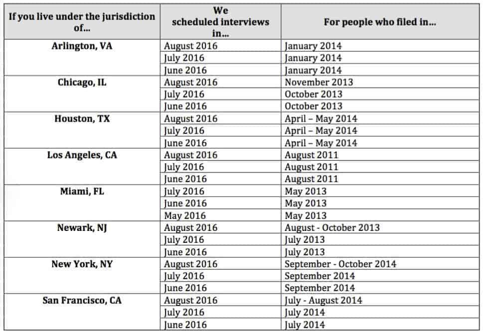 2016 09 USCIS Affirmative Asylum Scheduling Bulletin