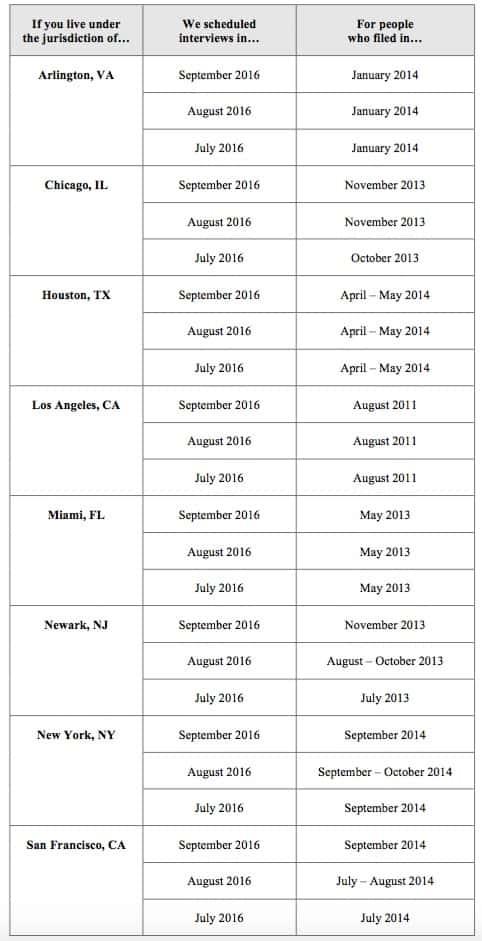Nov 2016 USCIS Affirmative Asylum Bulletin