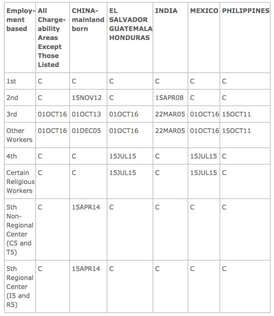 EB Final Action Dates Feb 2017